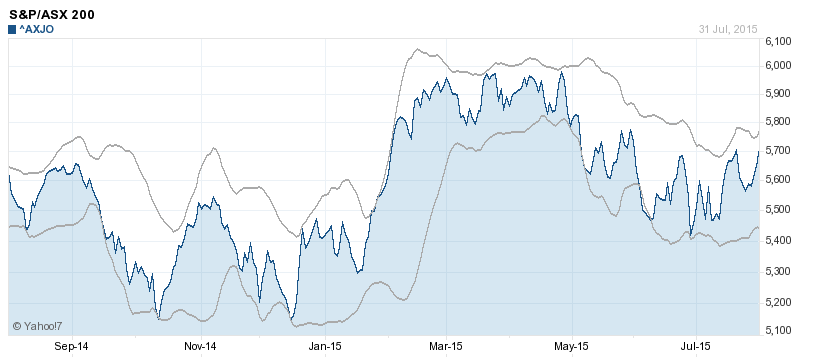 Bollinger bands on the ASX200 August 2015 (source: Yahoo7 Finance)