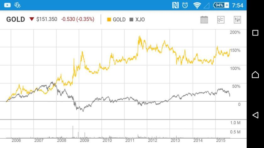gold price vs asx200 27 august 2015