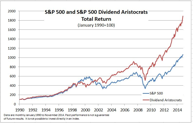 Dividend Aristocrats vs S&P500