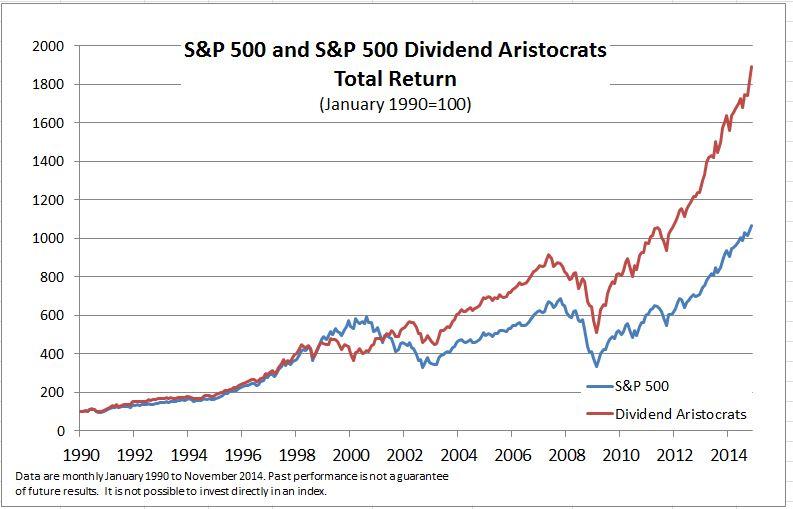 Dividend Aristocrats vs S&P500