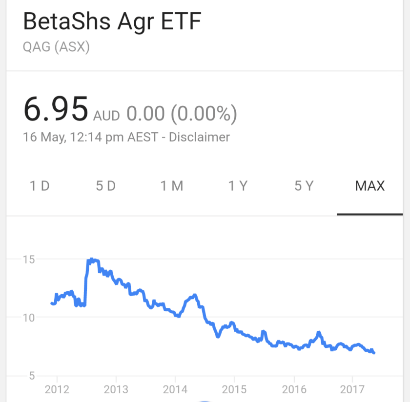 QAG ASX price from 2012 to 2017