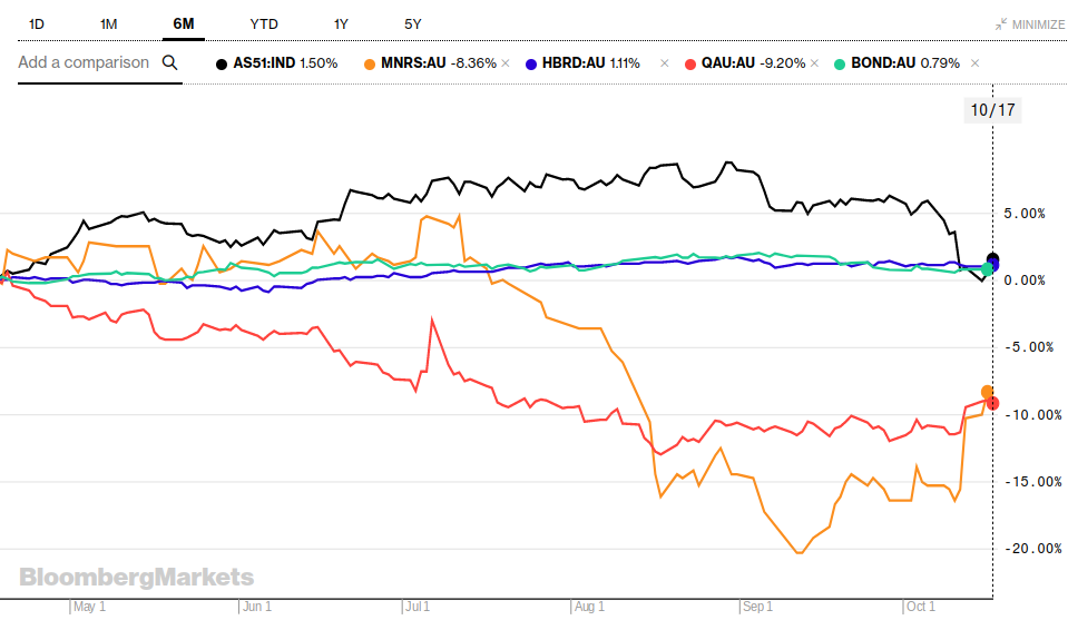 Gold miners and bonds vs stocks